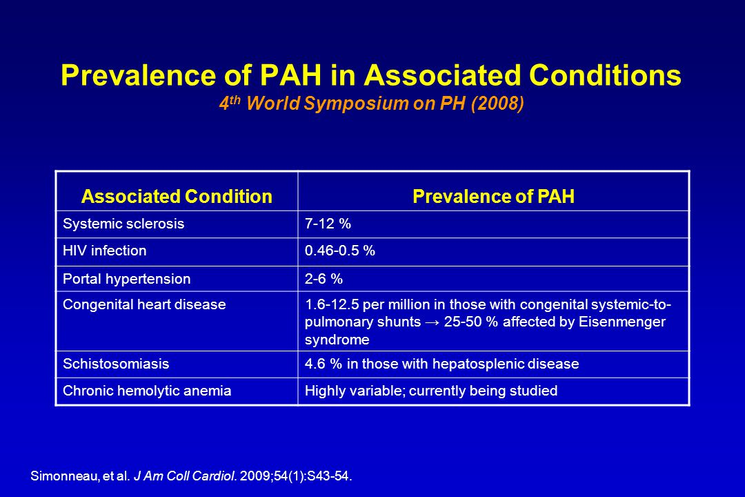 Prevalence of PAH in Associated Conditions 4th World Symposium on PH (2008)