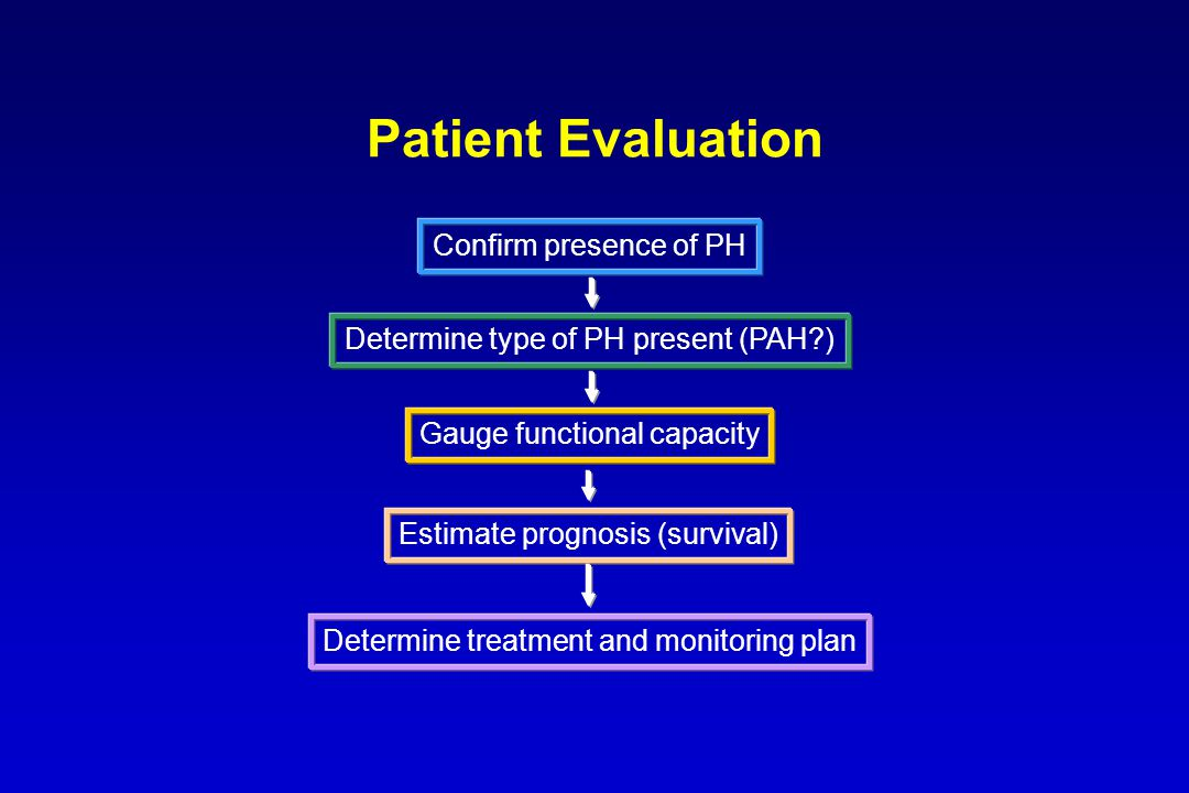 Patient Evaluation Confirm presence of PH