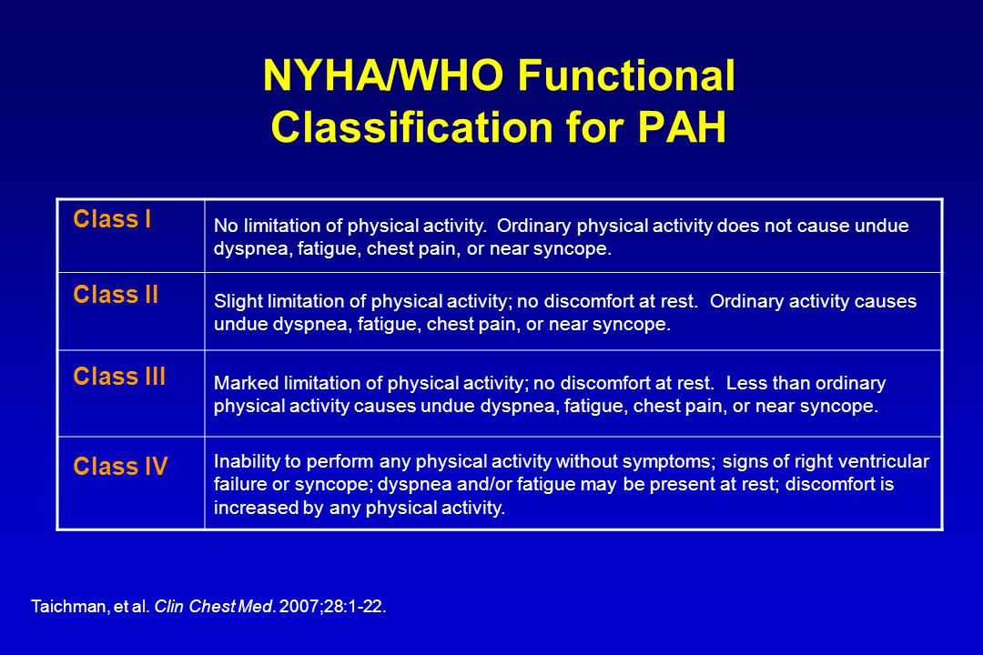 NYHA/WHO Functional Classification for PAH