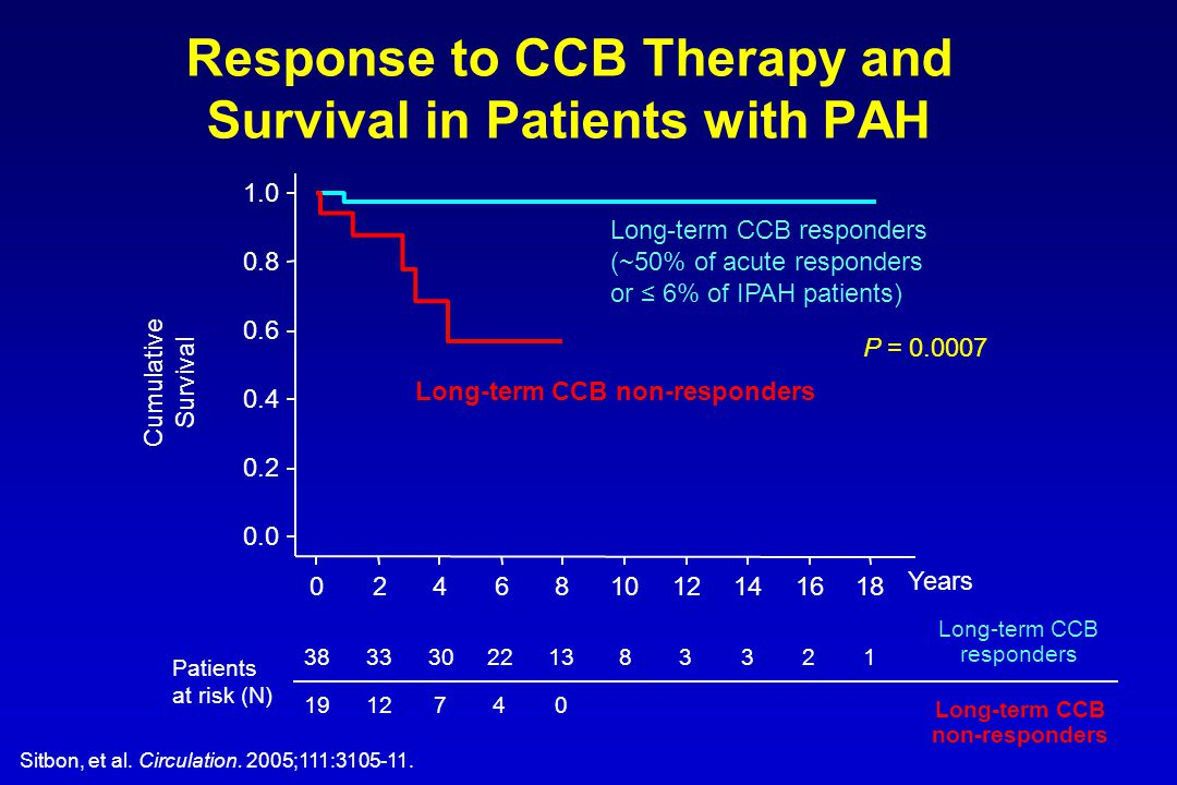 Response to CCB Therapy and Survival in Patients with PAH