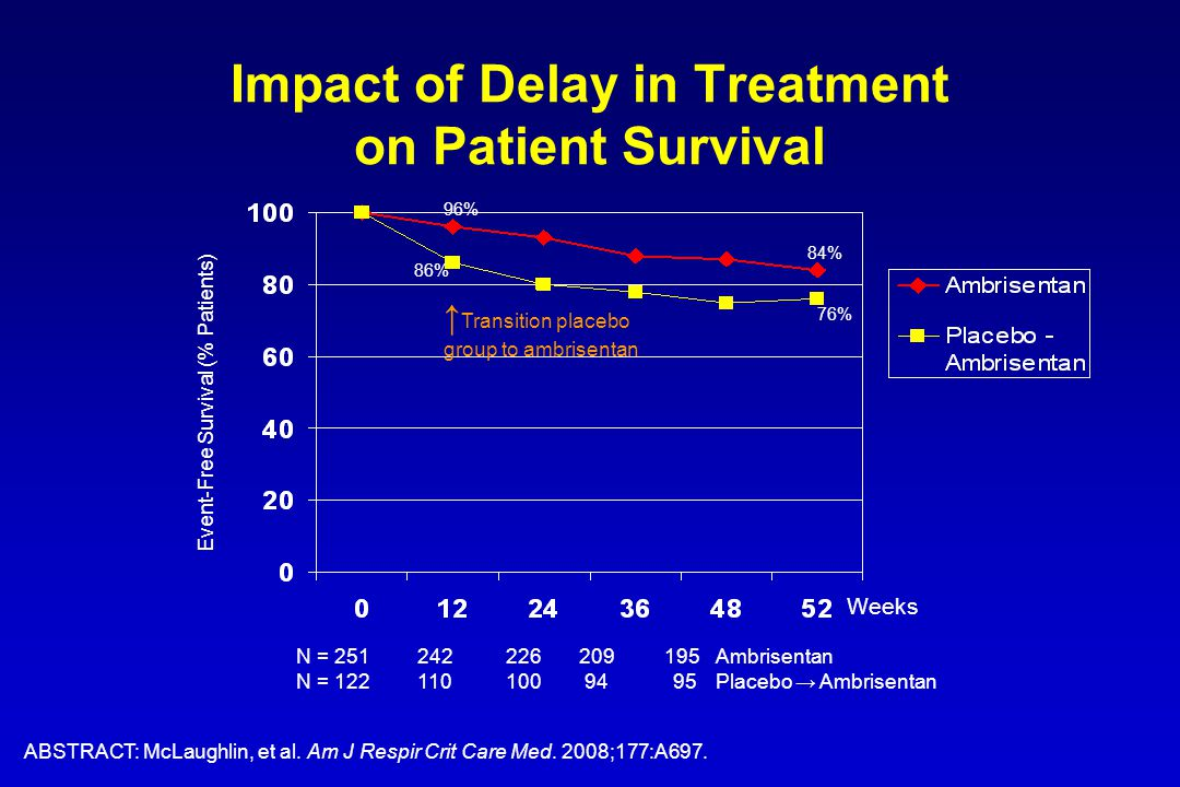 Impact of Delay in Treatment on Patient Survival