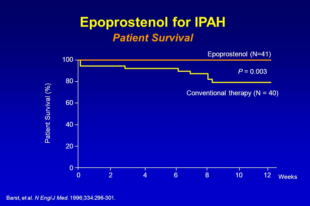 Epoprostenol for IPAH Patient Survival Epoprostenol (N=41) 100 80 60