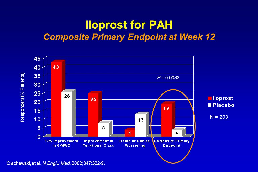 Iloprost for PAH Composite Primary Endpoint at Week 12