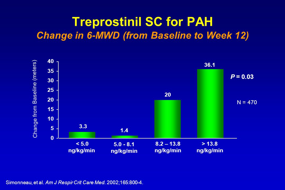 Treprostinil SC for PAH Change in 6-MWD (from Baseline to Week 12)