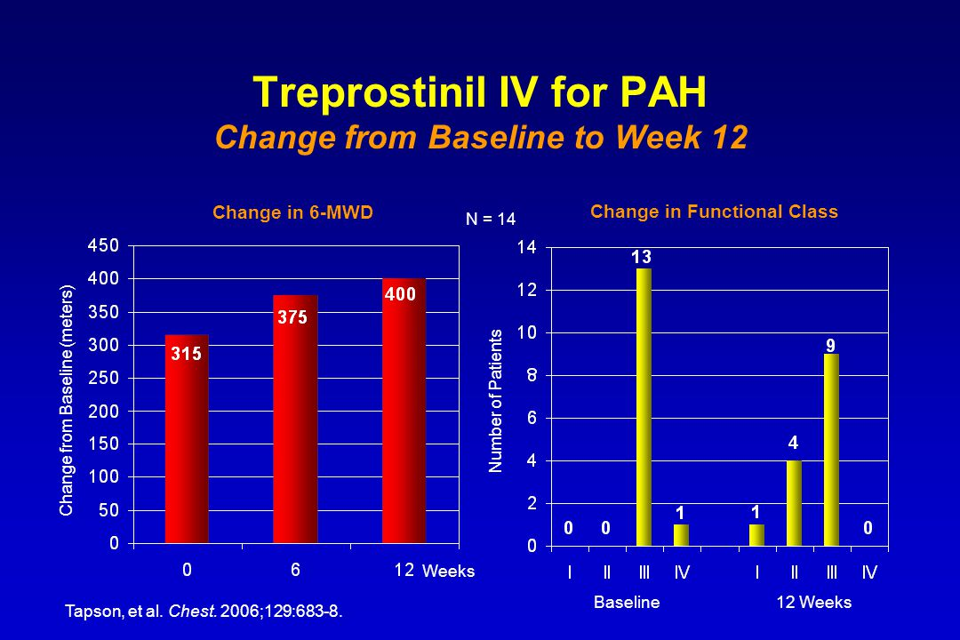 Treprostinil IV for PAH Change from Baseline to Week 12