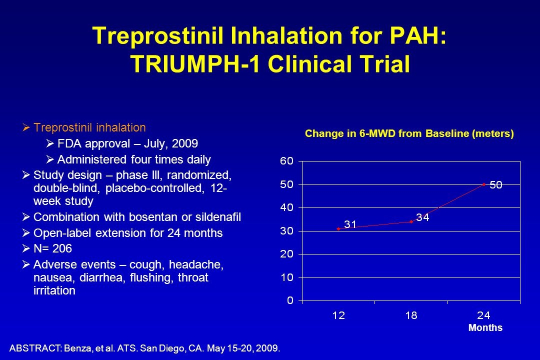 Treprostinil Inhalation for PAH: TRIUMPH-1 Clinical Trial