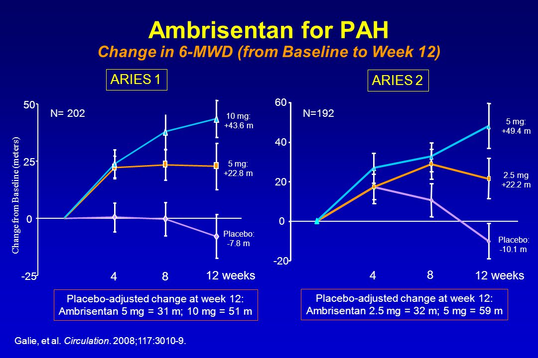 Ambrisentan for PAH Change in 6-MWD (from Baseline to Week 12)