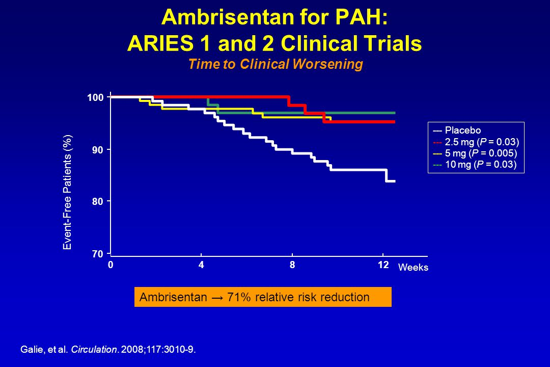 Ambrisentan for PAH: ARIES 1 and 2 Clinical Trials Time to Clinical Worsening
