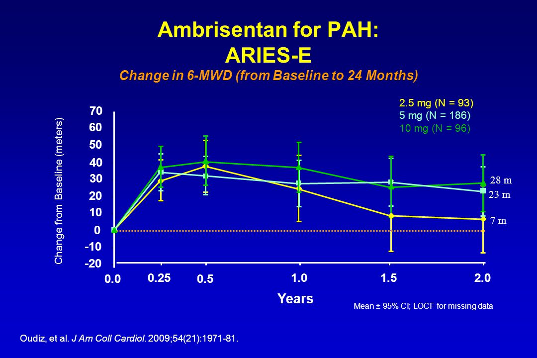 Ambrisentan for PAH: ARIES-E Change in 6-MWD (from Baseline to 24 Months)