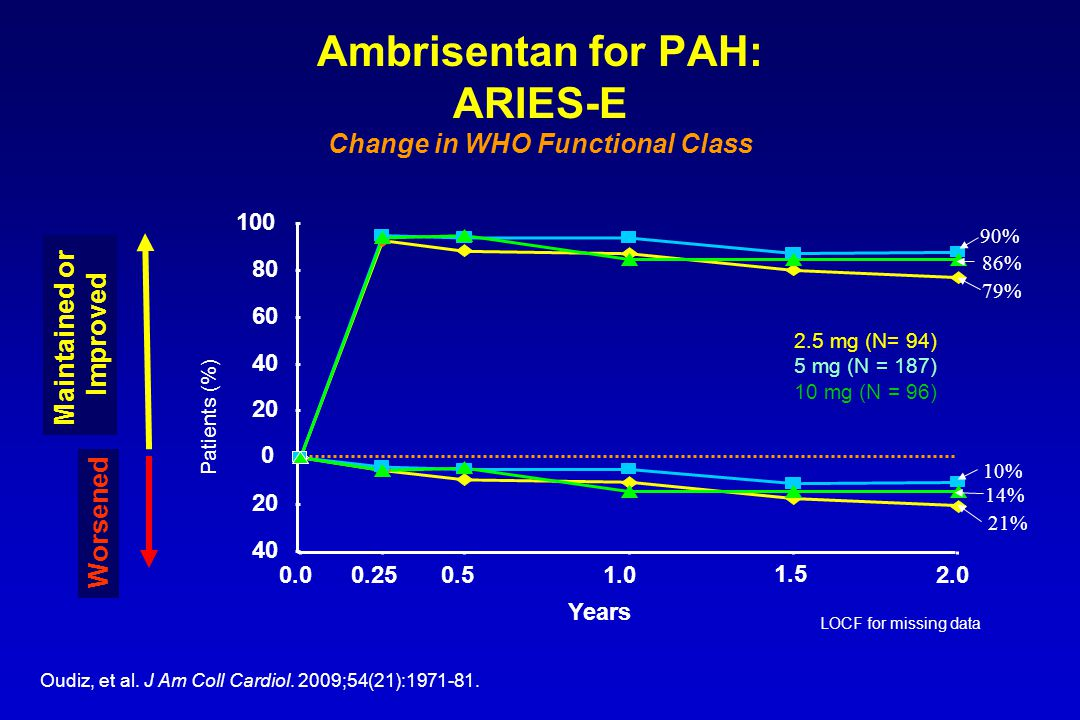 Ambrisentan for PAH: ARIES-E Change in WHO Functional Class