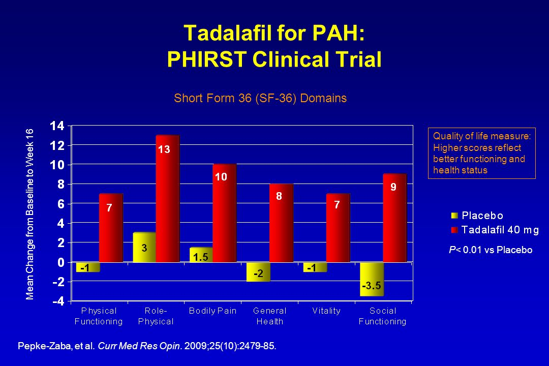 Tadalafil for PAH: PHIRST Clinical Trial