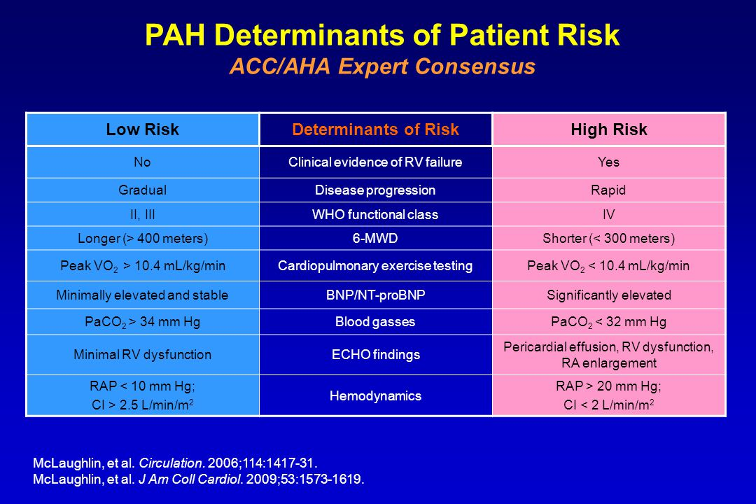 PAH Determinants of Patient Risk ACC/AHA Expert Consensus