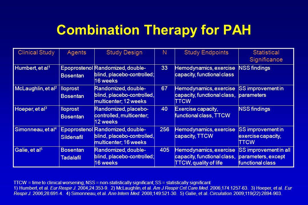 Combination Therapy for PAH