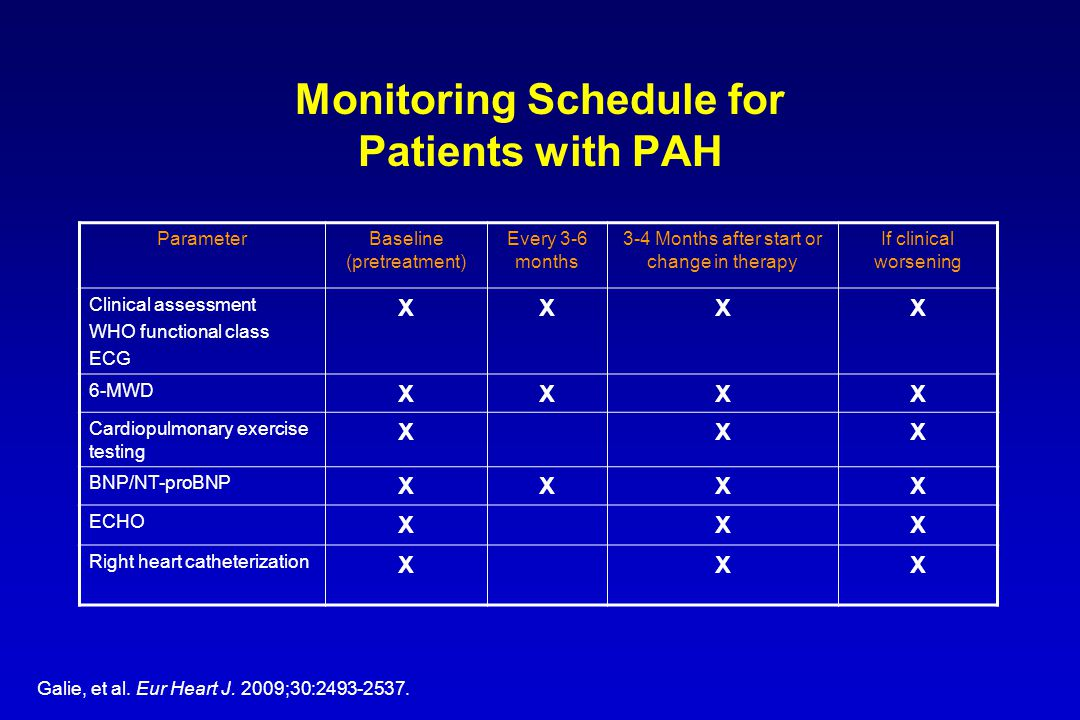 Monitoring Schedule for Patients with PAH