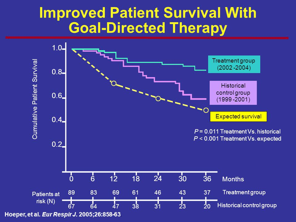Improved Patient Survival With Goal-Directed Therapy