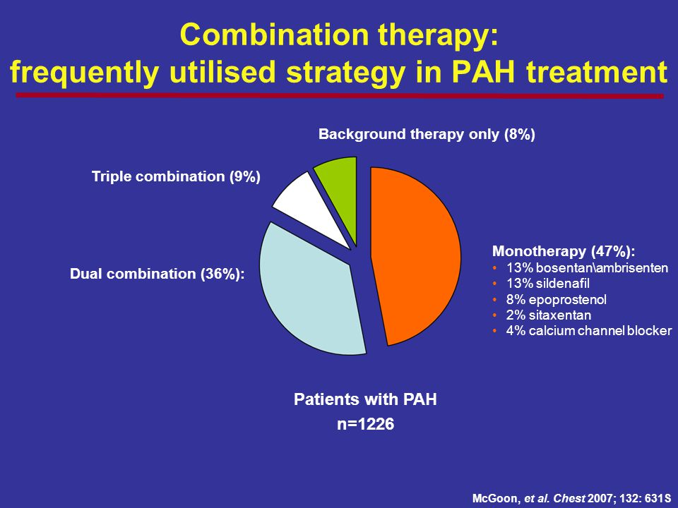 Combination therapy: frequently utilised strategy in PAH treatment