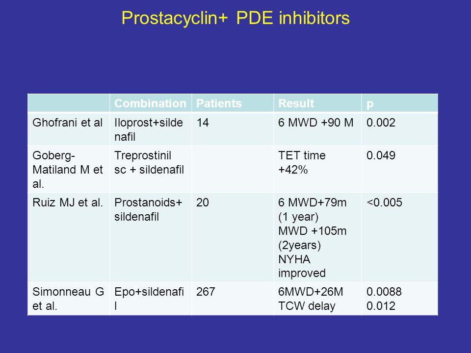 Prostacyclin+ PDE inhibitors