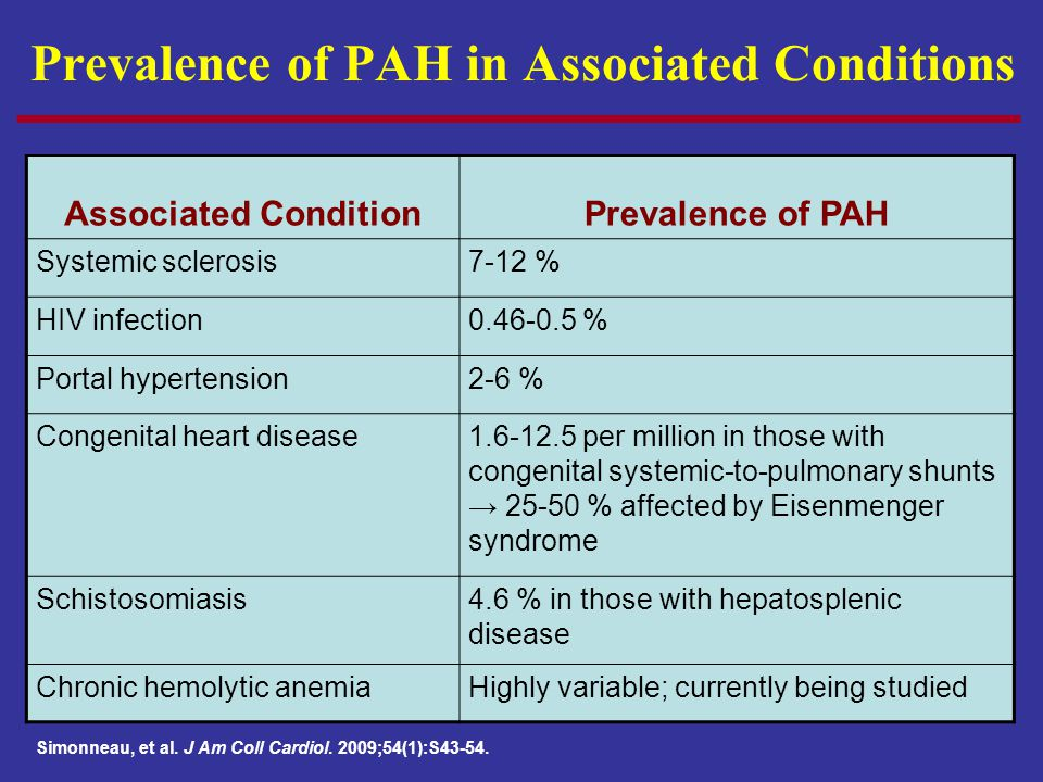 Prevalence of PAH in Associated Conditions