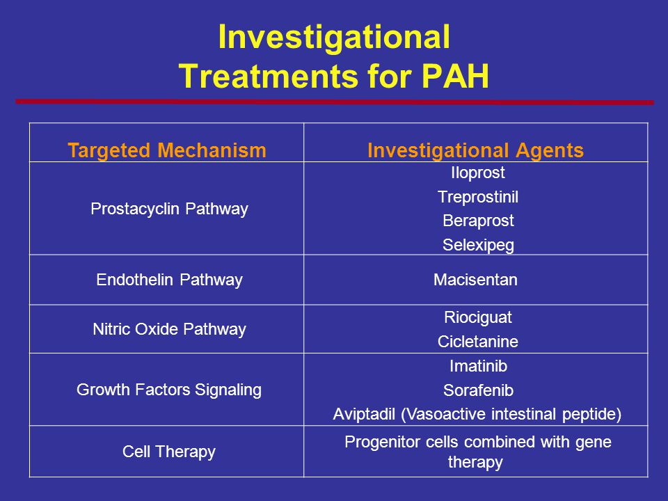 Investigational Treatments for PAH