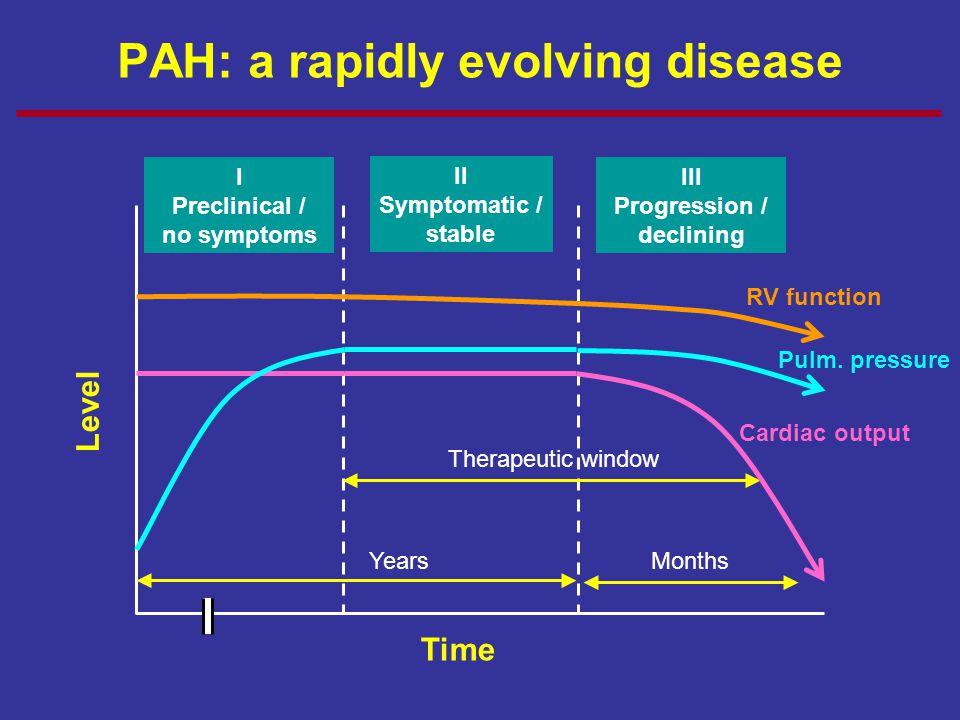 PAH: a rapidly evolving disease