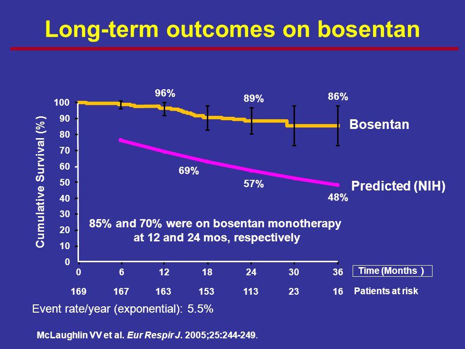Long-term outcomes on bosentan