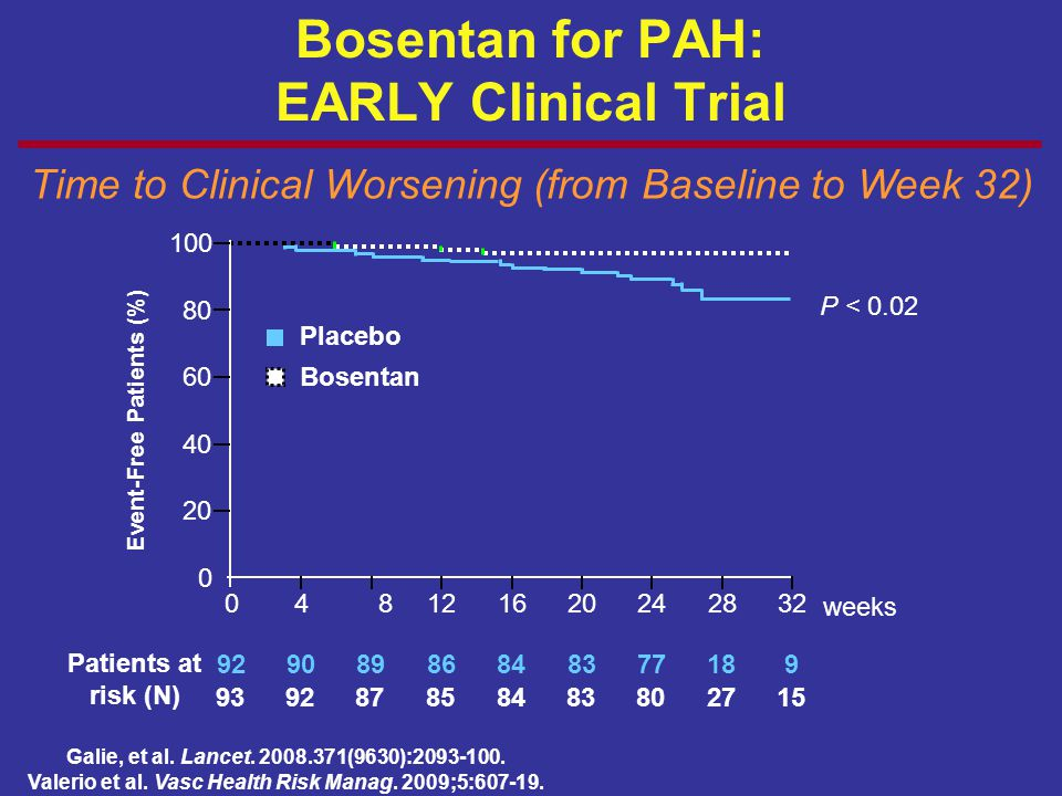 Bosentan for PAH: EARLY Clinical Trial