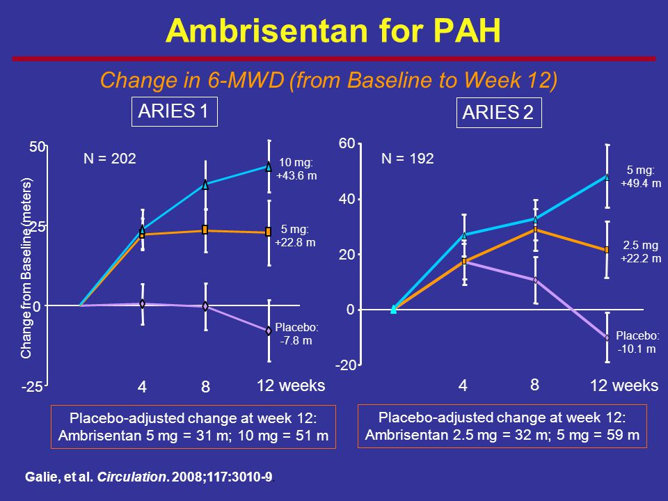 Ambrisentan for PAH Change in 6-MWD (from Baseline to Week 12) ARIES 1