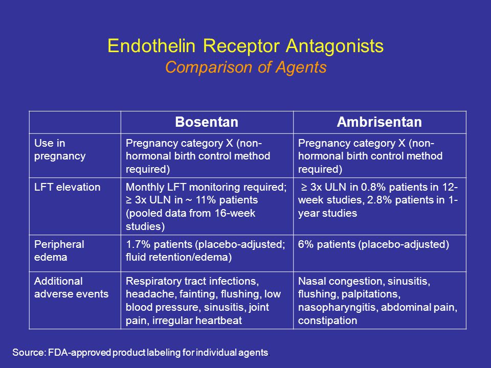 Endothelin Receptor Antagonists Comparison of Agents