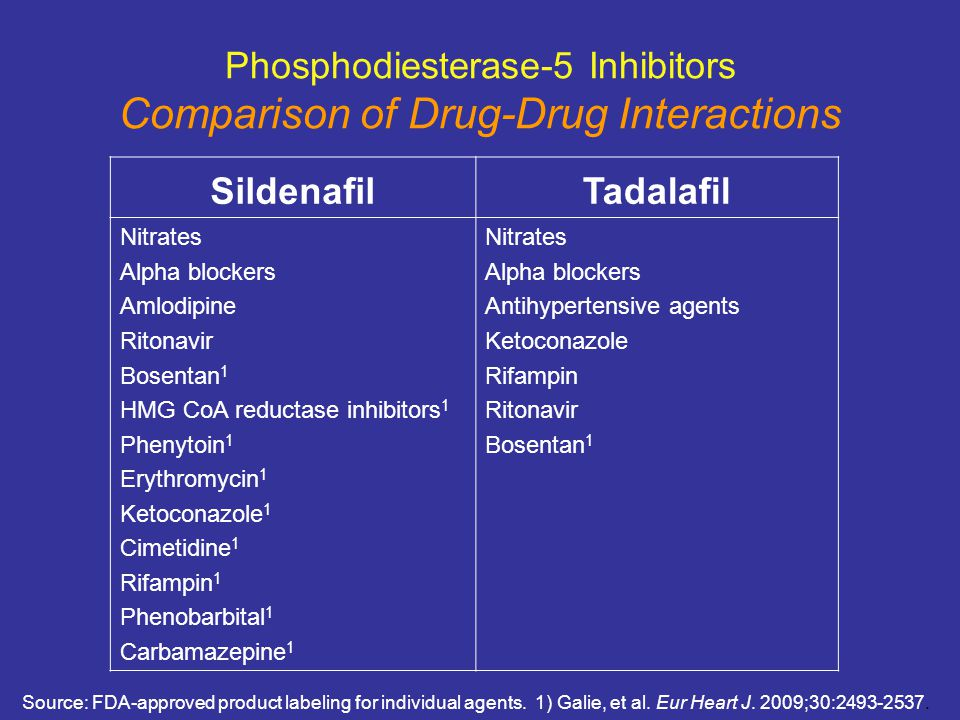 Phosphodiesterase-5 Inhibitors Comparison of Drug-Drug Interactions
