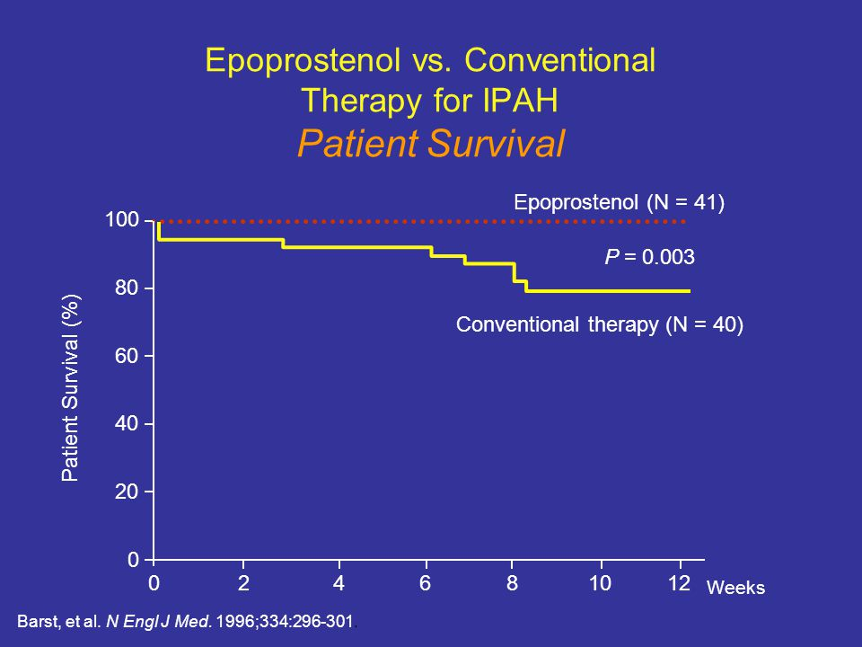 Epoprostenol vs. Conventional Therapy for IPAH Patient Survival