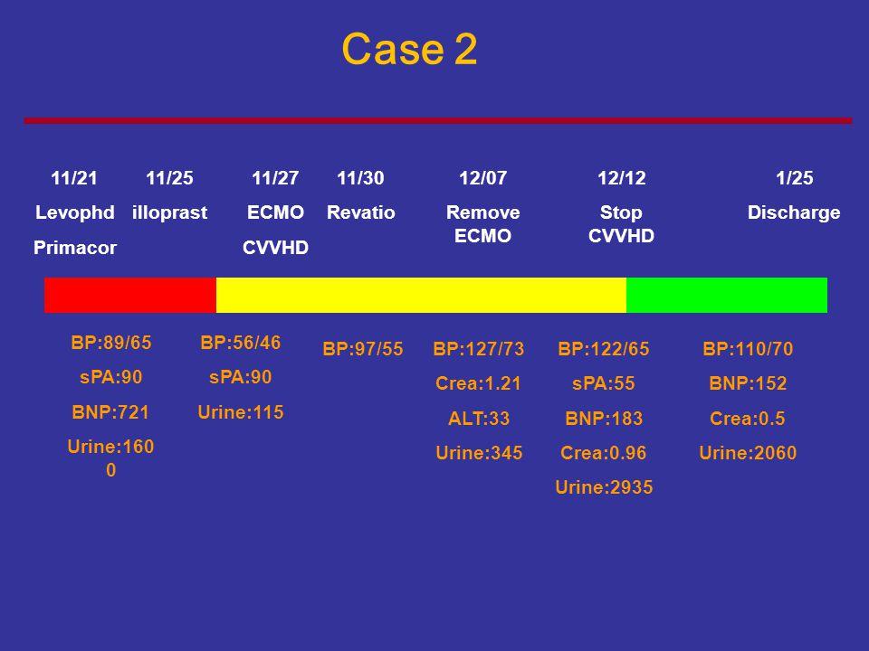 Case 2se 11/21 Levophd Primacor 11/25 illoprast 11/27 ECMO CVVHD 11/30
