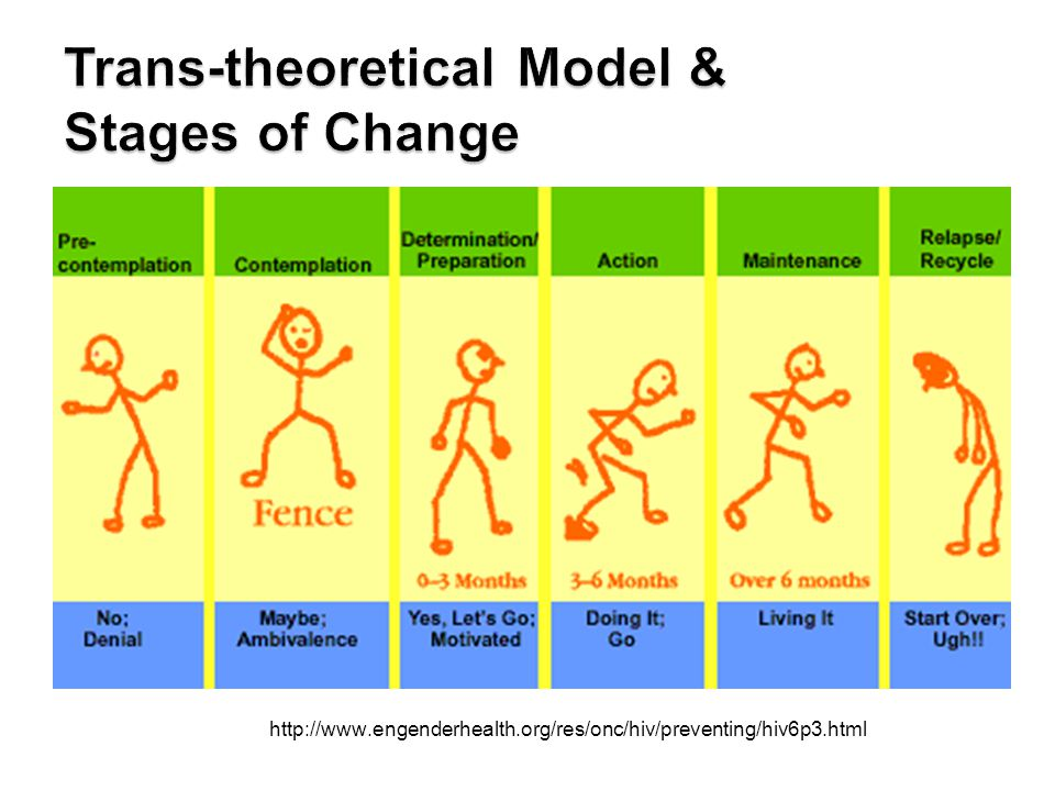Trans-theoretical Model & Stages of Change