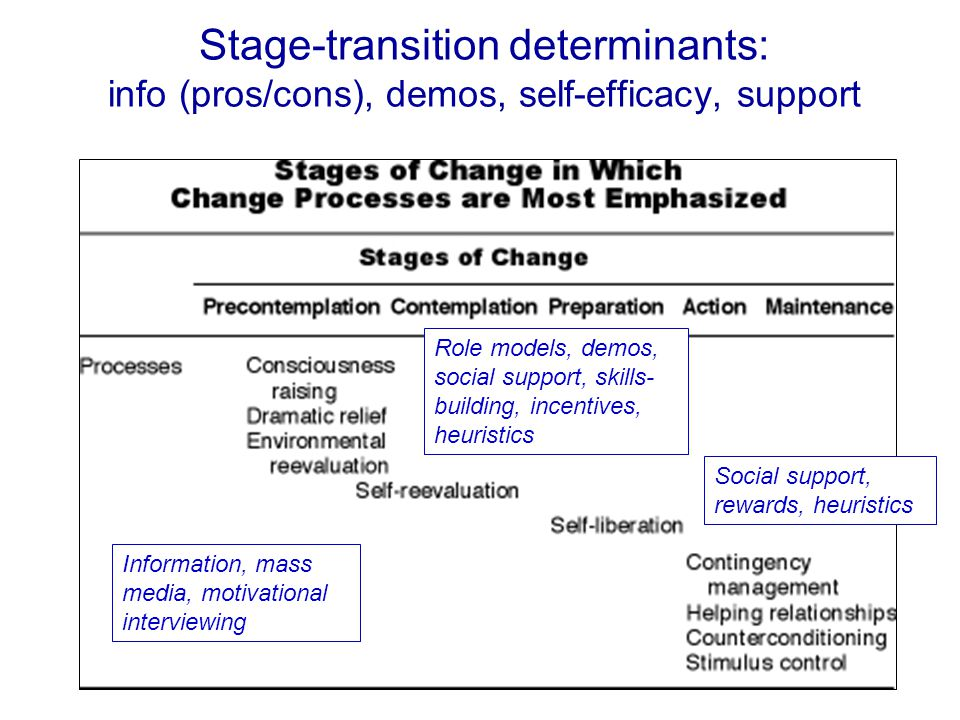 Stage-transition determinants: info (pros/cons), demos, self-efficacy, support