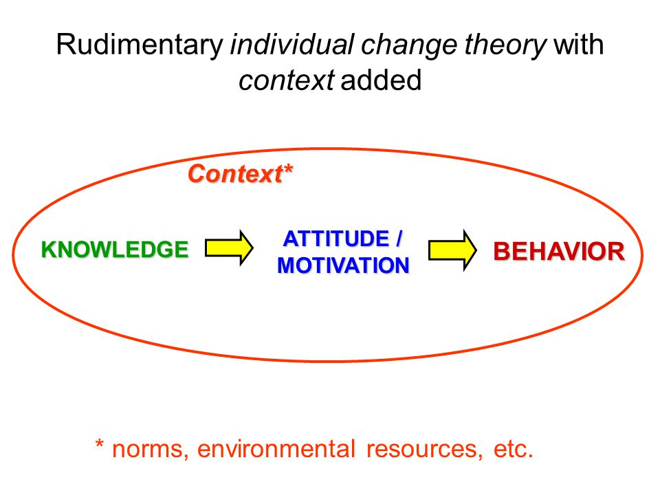 Rudimentary individual change theory with context added