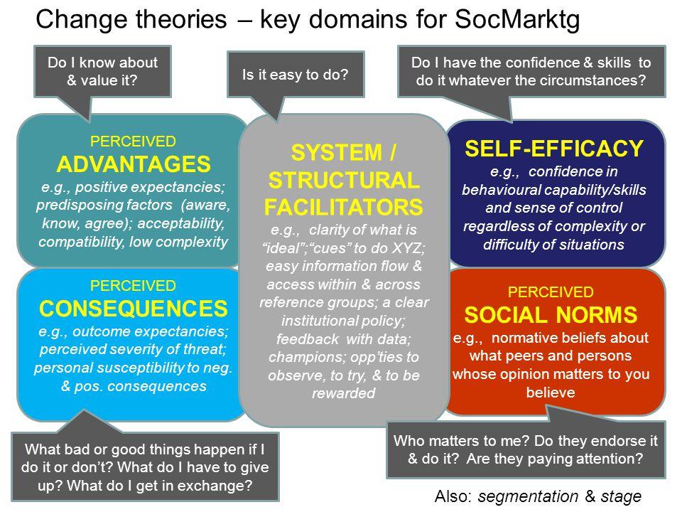 Change theories – key domains for SocMarktg