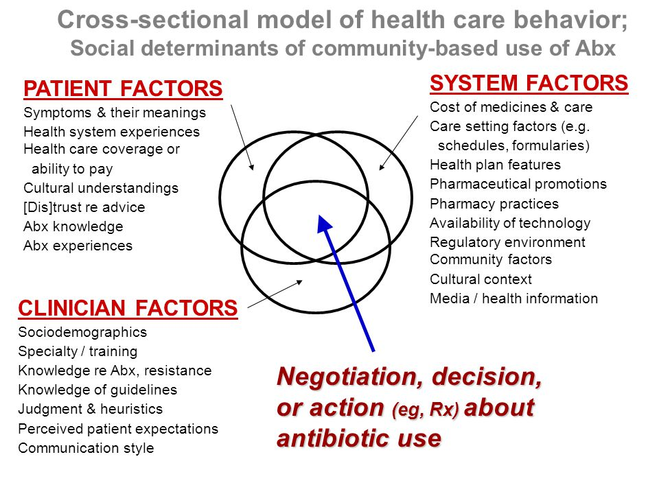 Negotiation, decision, or action (eg, Rx) about antibiotic use