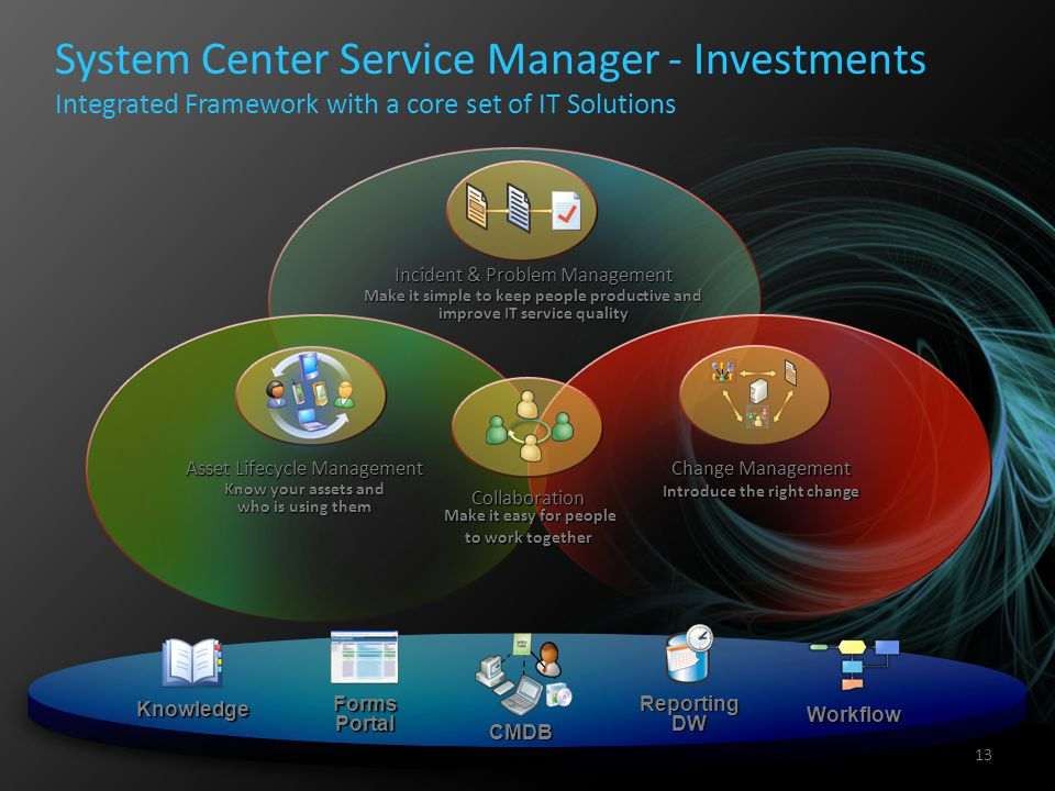 4/8/2017 5:05 AM System Center Service Manager - Investments Integrated Framework with a core set of IT Solutions.