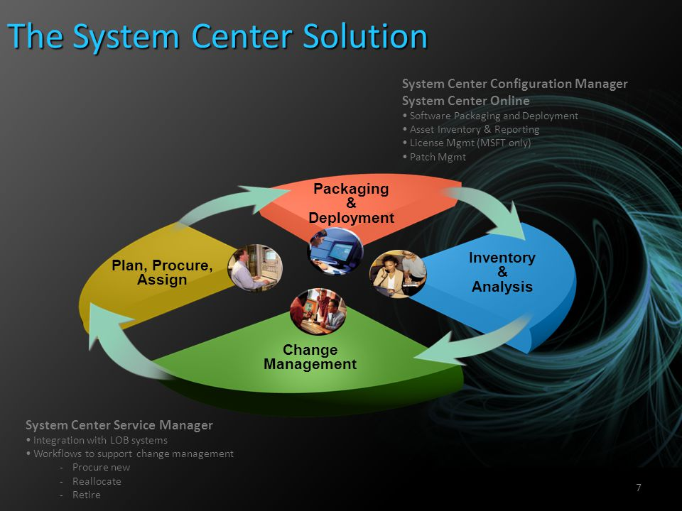 The System Center Solution
