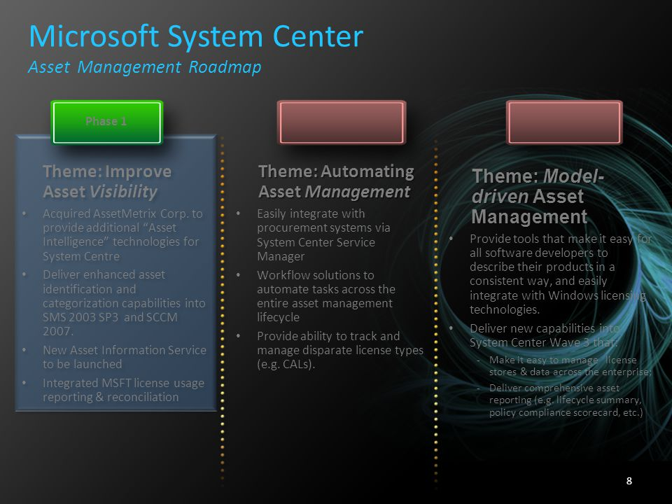 Microsoft System Center Asset Management Roadmap