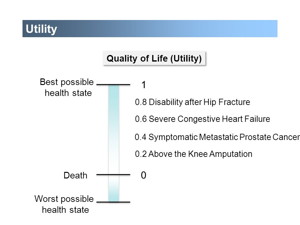 Quality of Life (Utility)