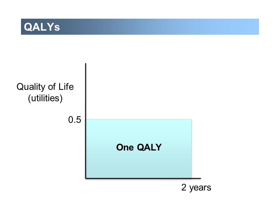 QALYs Quality of Life (utilities) 0.5 One QALY 2 years