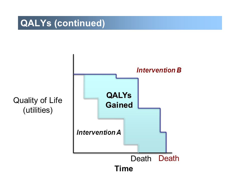 QALYs (continued) QALYs Quality of Life Gained (utilities) Death Death