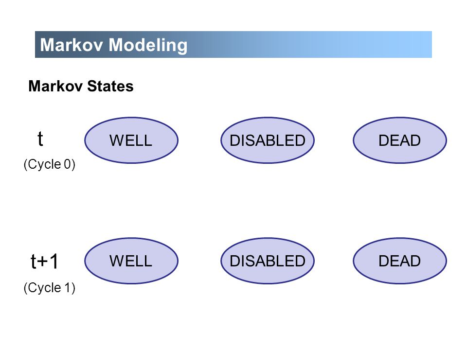t t+1 Markov Modeling Markov States WELL DISABLED DEAD DEAD DISABLED