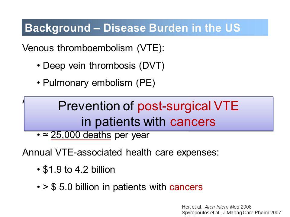 Background – Disease Burden in the US