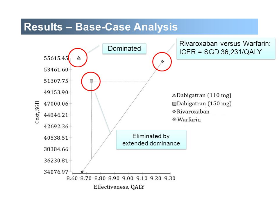 Results – Base-Case Analysis
