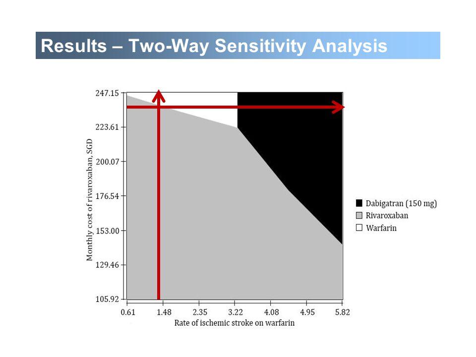 Results – Two-Way Sensitivity Analysis