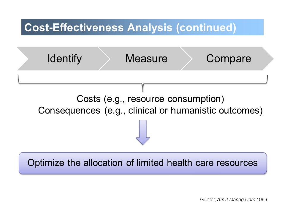 Cost-Effectiveness Analysis (continued)