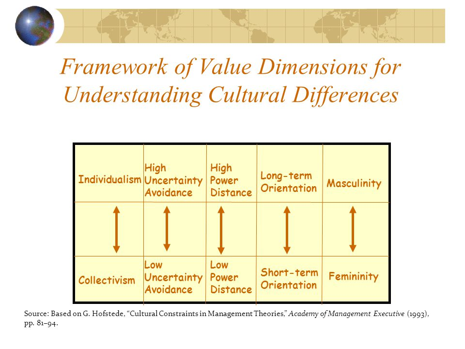 Framework of Value Dimensions for Understanding Cultural Differences