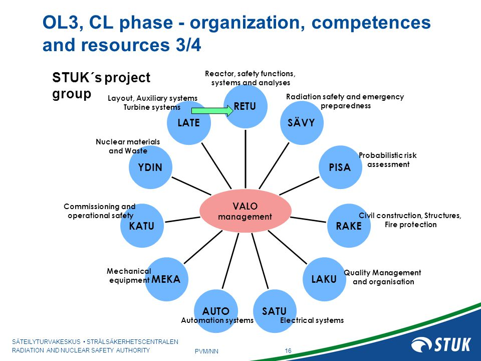 OL3, CL phase - organization, competences and resources 3/4
