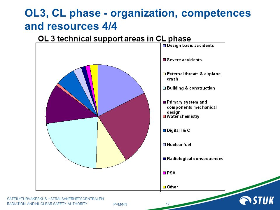 OL3, CL phase - organization, competences and resources 4/4